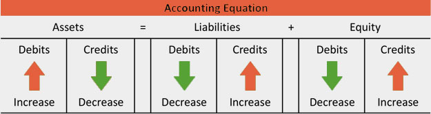 double-entry-accountingImage